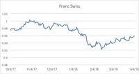 Perang Dagang Memanas, Investor Buru Emas, Yen, dan Franc