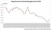 Sanki AS Dorong Kenaikan Harga Aluminium Pekan Lalu