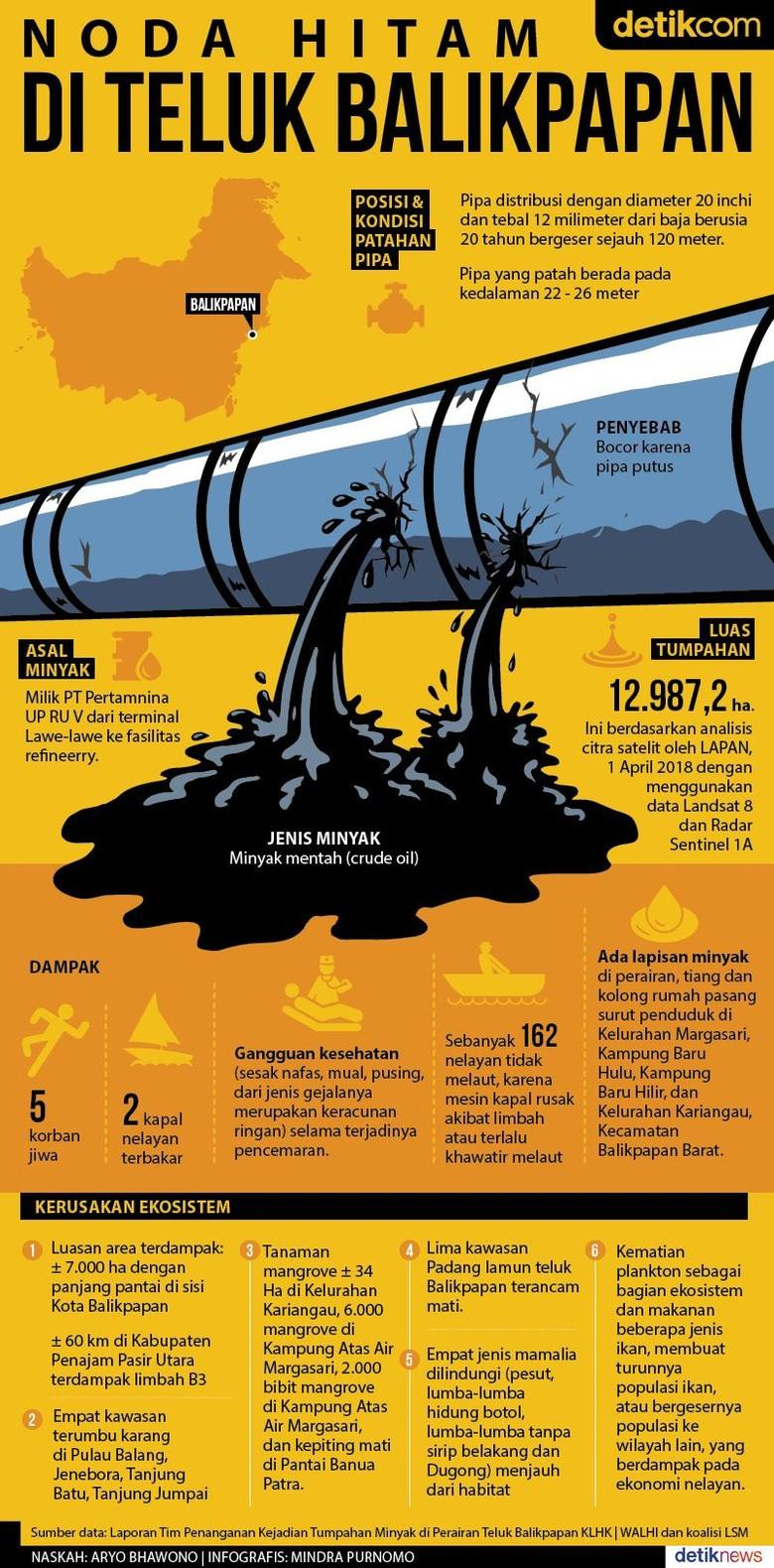 Teluk Balikpapan Tercemar Tumpahan Minyak Mentah Pertamina