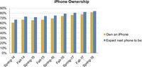 Hasil Survey iPhone Piper Jaffray