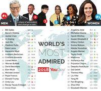 Hasil survei yang dilakukan YouGov pada 2018 ini.