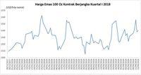Pasar Komoditas Volatil, Harga Emas Naik 0,6% Sepekan