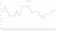 Melemah 0,03%, Rupiah Belum Mampu Taklukkan Euro