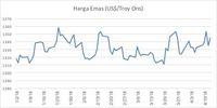 Suriah Panas, Harga Emas Hitam dan Emas Sungguhan Naik