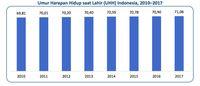 Daftar Provinsi dengan Tingkat Harapan Hidup Paling Tinggi