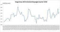Investor Khawatir Perang, Emas Bisa Melonjak ke US$1.400