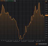 Investor Berani Ambil Risiko, Obligasi Ditinggalkan