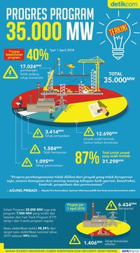 Proyek 35.000 MW