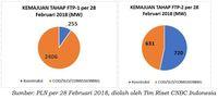 Mengukur Kemajuan Program 35 Ribu Megawatt