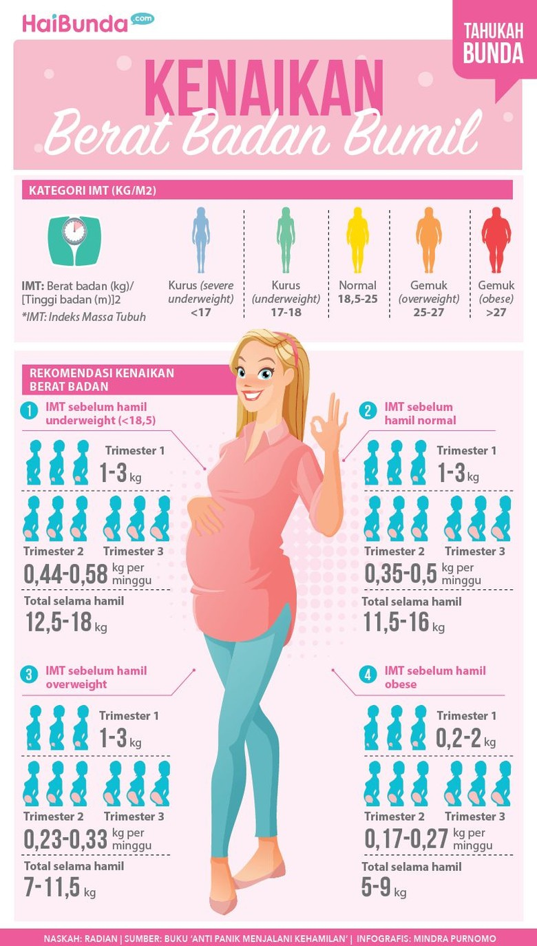 Ini Lho Kenaikan Berat Badan Ibu Hamil yang Direkomendasikan/ Foto: Infografis