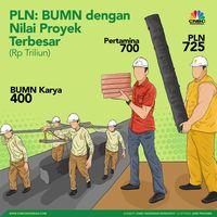 Ini Progres Megaproyek 35 Ribu MW, Sisa 2% Belum Tergarap