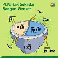 Menengok Nasib Mega Proyek 35 Ribu MW yang Digagas Jokowi