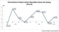 Industri Manufaktur Mulai Bangkit, Dipelopori Barang Kulit