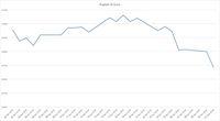 Penjualan Ritel Jerman Melambat, Euro Melemah Lawan Rupiah