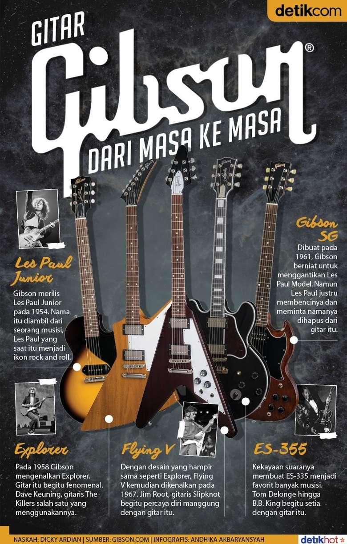 Gitar Gibson dari Masa ke Masa
