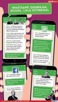 WhatsApp, Didirikan, Dijual, Lalu Ditinggal