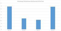 Mengintip Kinerja Bank Muamalat, Laba Loyo & NPL Naik