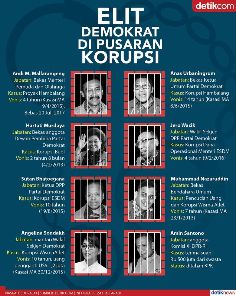 Amin Santono, Politisi ke-15 Partai Demokrat Terjerat Korupsi