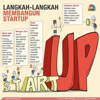 Mahalnya Bisnis Startup yang Harus 'Bakar Duit' Triliunan