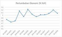Mengapa Pertumbuhan Ekonomi RI Loyo di Kuartal I-2018?