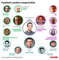 Hasil reorganisasi Facebook.