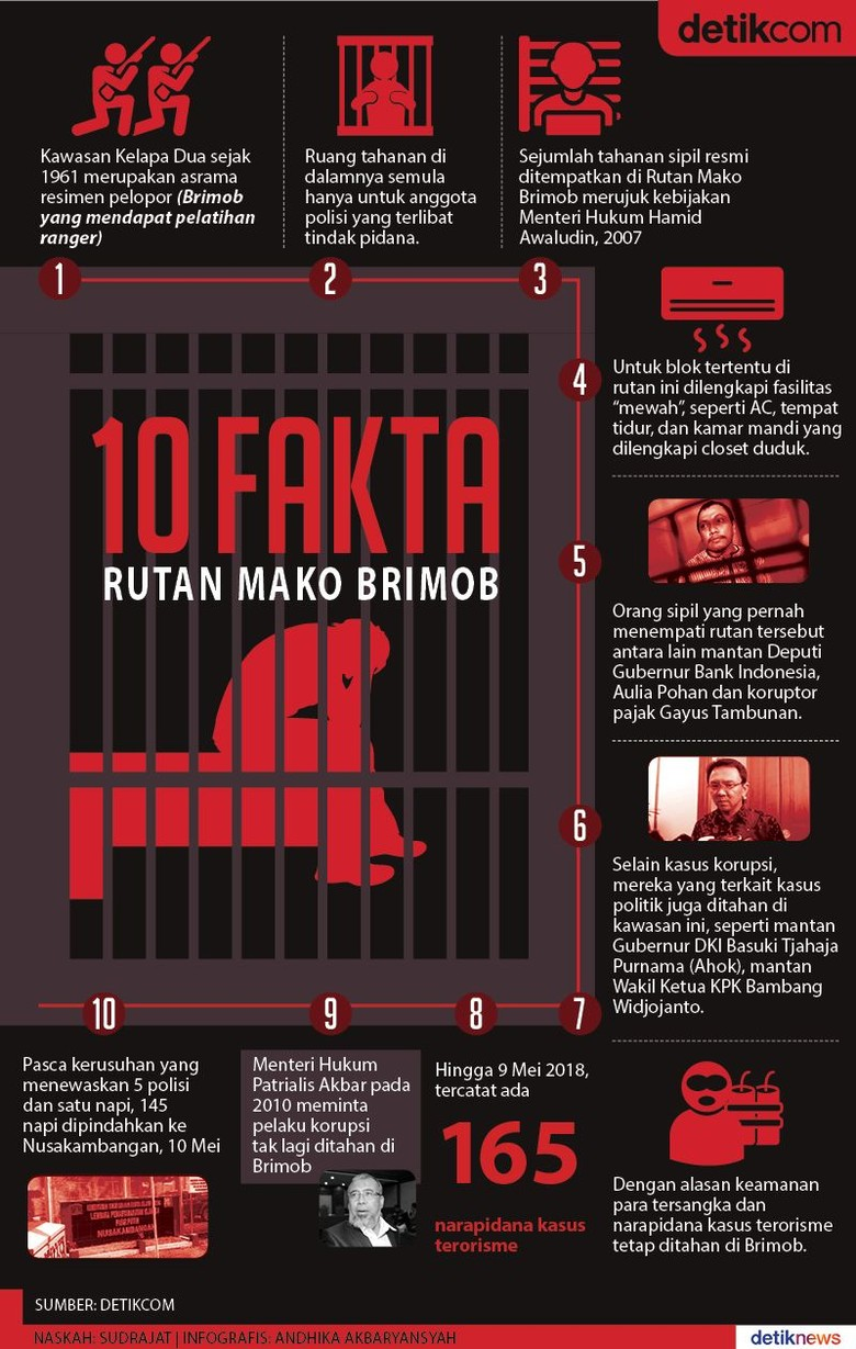 Fakta Mako Brimob Sejak 1961 hingga 2018