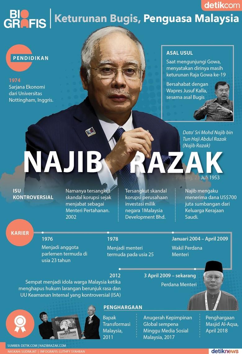 Najib Razak, Berusaha Pertahankan Kekuasaan di Malaysia