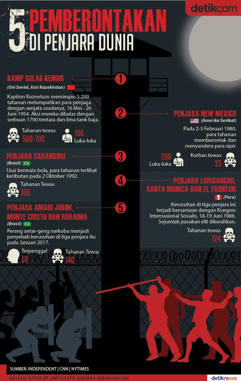 Lima Kerusuhan Maut di Penjara Dunia