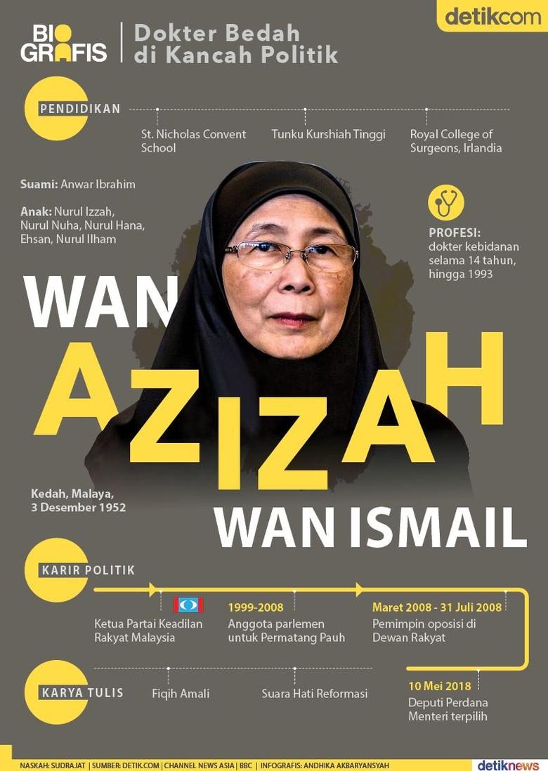 Wan Azizah, Dokter Bedah Korupsi di Malaysia