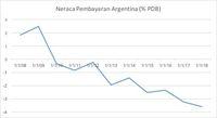 Argentina Sudah Minta Bantuan IMF, Perlukah Indonesia?