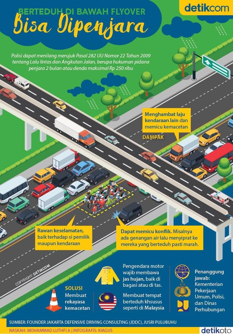 Infografis sanksi untuk pengendara yang berteduh di flyover