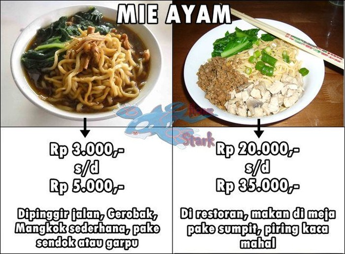 Meskipun menunya sama, tapi kalau lokasinya beda ya harganya juga beda. Kaya mie ayam gerobakan vs mie ayam di restoran ini. Foto: Istimewa
