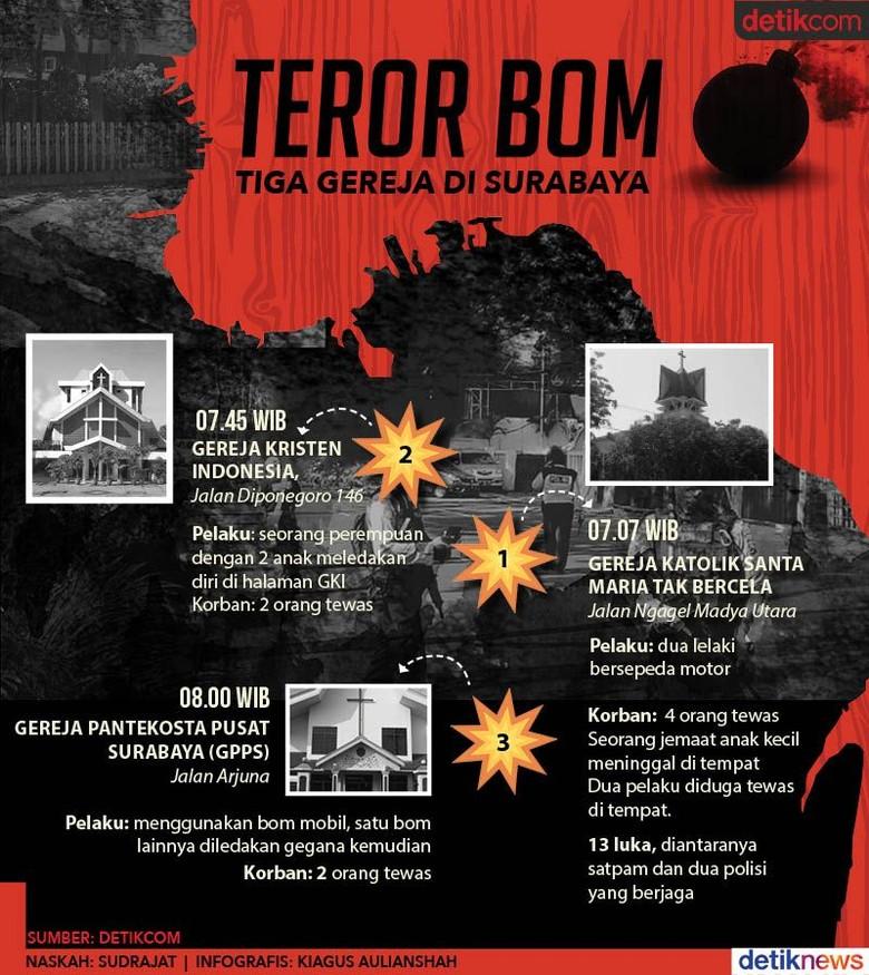 Bom Bunuh Diri di Tiga Gereja Tewaskan 10 Orang