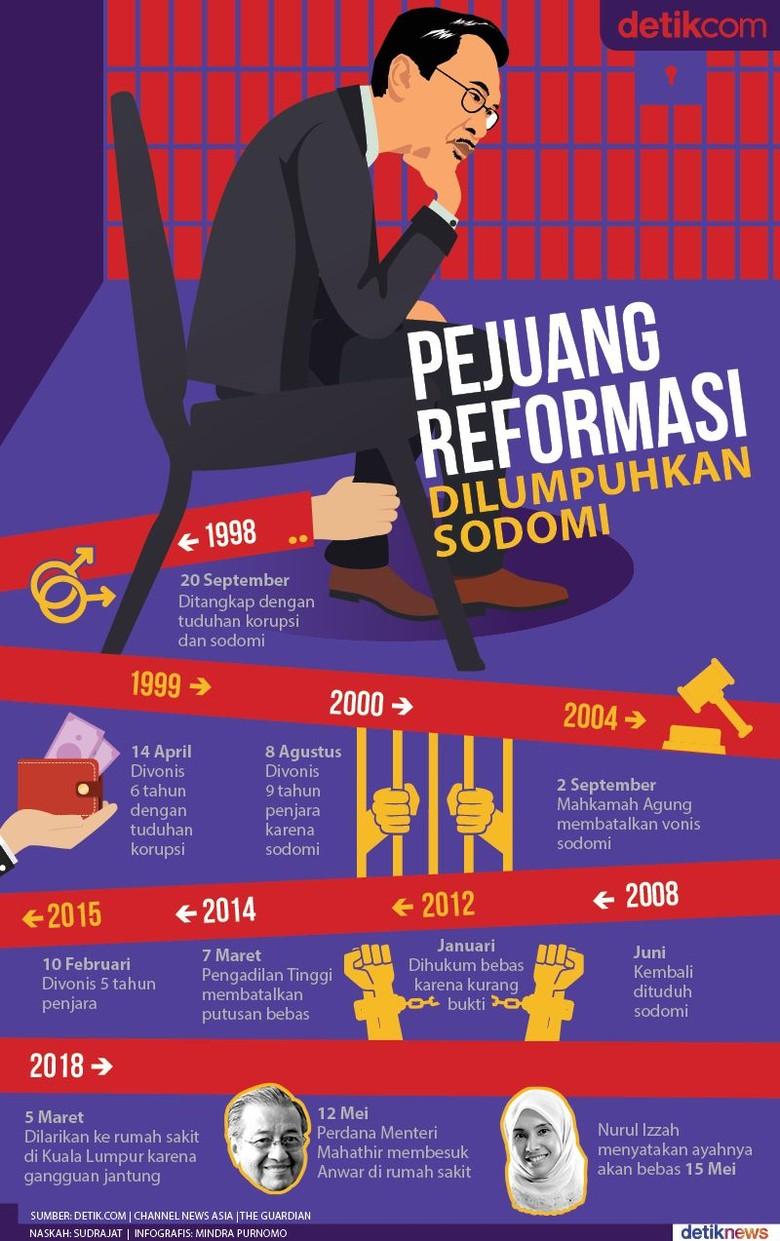Anwar Ibrahim, Melawan Rekayasa Menuju Takhta Perdana Menteri