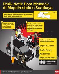 Status Siaga I, Keamanan Mapolda Metro Jaya Diperketat