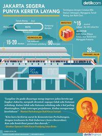 Jakarta Segera Punya Kereta Layang