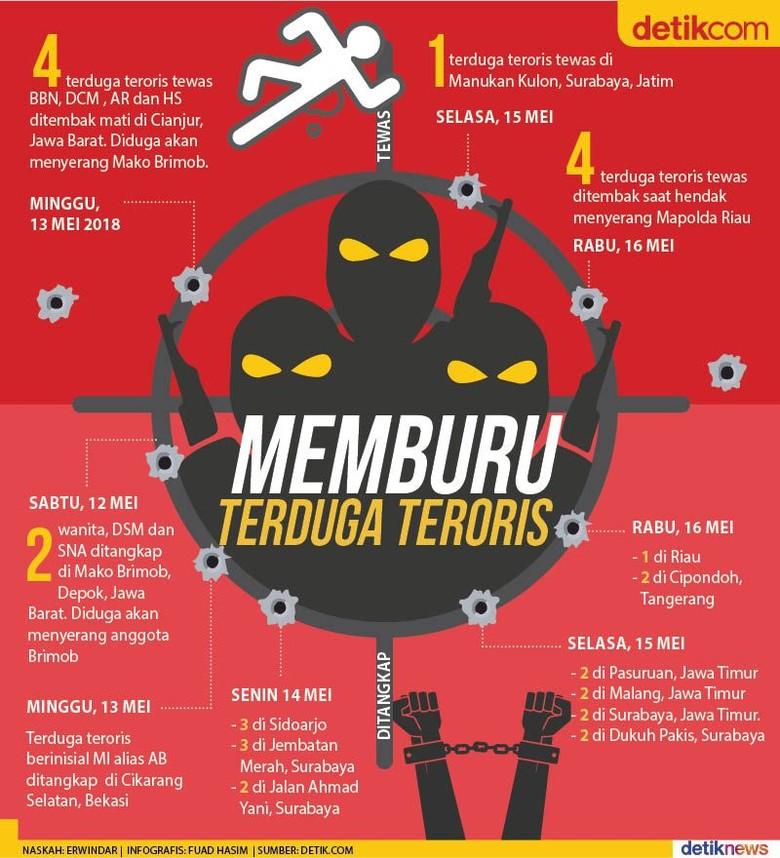 Tak Kenal Lelah Memburu Terduga Teroris