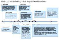 Akuisisi PGN atas Pertagas, Pilihan Bisnis atau Politis?