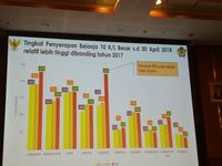 10 Kementerian Lembaga dengan belanja tertinggi hingga April