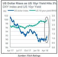Seberapa Rentan Indonesia Terhadap Kenaikan Dolar AS?