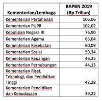 Ini Kementerian Dengan Pagu Anggaran Terbesar di RAPBN 2019