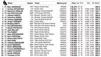 Permalink to Marquez Tercepat di Latihan Pertama MotoGP Prancis