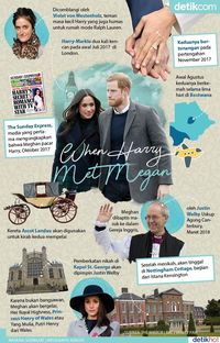 When Harry Met Meghan