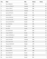 Klasemen MotoGP 2018 Usai Balapan di Le Mans