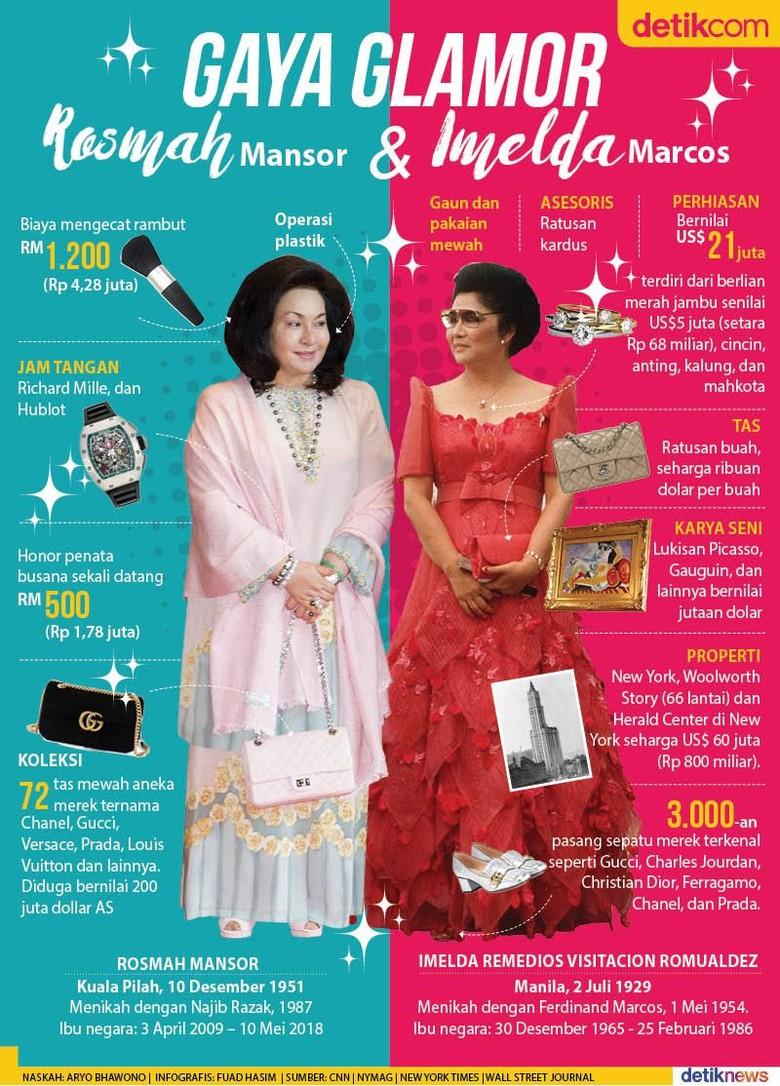Rosmah Mansor Dianggap Titisan Imelda Marcos