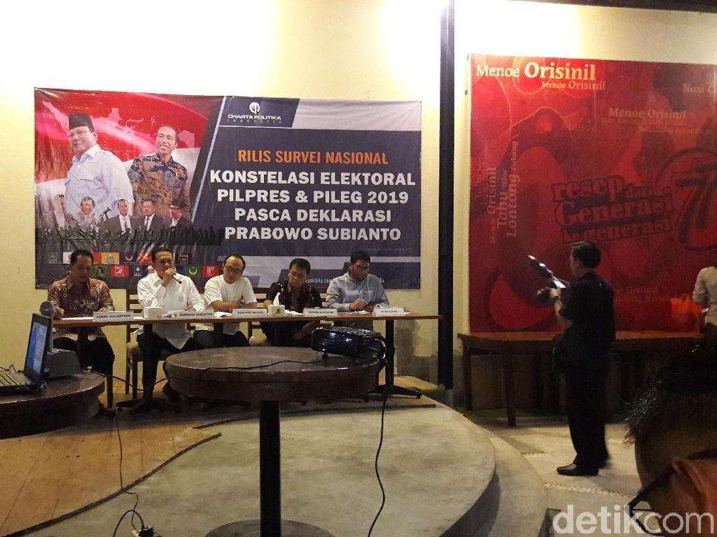 Survei Charta Politika: Jokowi 51,2%, Prabowo 23,3%, Gatot 5,5%