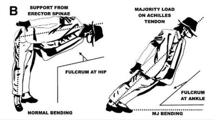 Sebelah kiri adalah gerakan condong ke depan yang normal, kanan adalah gerakan Michael Jackson. (Foto: BBC)
