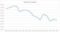 Menguat 0,33%, Rupiah Jadi Mata Uang Terbaik di Asia