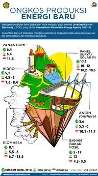 Pengembangan Energi Baru di 2018 Mandek, 2019 Suram