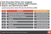 Menkeu Kritik Balik Pembanding Kebijakan Mahathir - Gaji BPIP